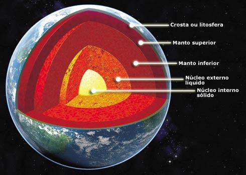 O que é litosfera?