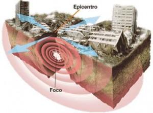 O que é Terremoto?